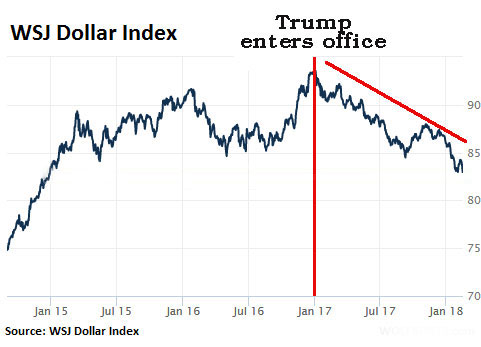 US-dollar-index-WSJ-2018-02-15b